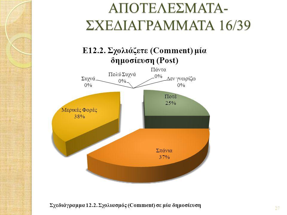 ΑΠΟΤΕΛΕΣΜΑΤΑ- ΣΧΕΔΙΑΓΡΑΜΜΑΤΑ 16/39 27 Σχεδιάγραμμα 12.2. Σχολιασμός (Comment) σε μία δημοσίευση