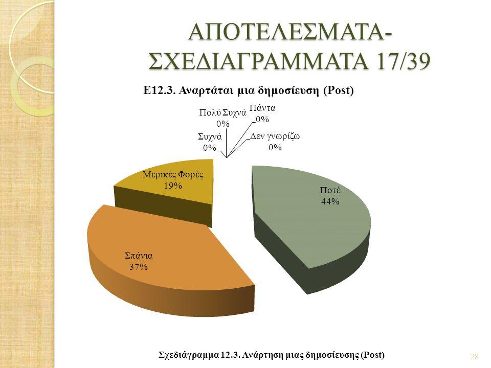ΑΠΟΤΕΛΕΣΜΑΤΑ- ΣΧΕΔΙΑΓΡΑΜΜΑΤΑ 17/39 28 Σχεδιάγραμμα 12.3. Ανάρτηση μιας δημοσίευσης (Post)