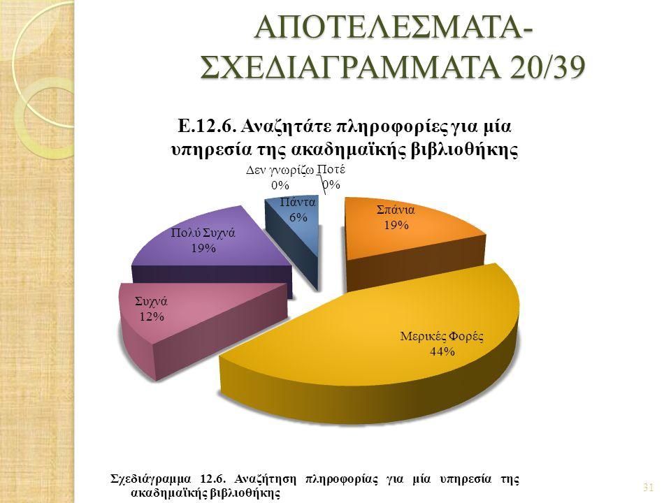 ΑΠΟΤΕΛΕΣΜΑΤΑ- ΣΧΕΔΙΑΓΡΑΜΜΑΤΑ 20/39 31 Σχεδιάγραμμα 12.6. Αναζήτηση πληροφορίας για μία υπηρεσία της ακαδημαϊκής βιβλιοθήκης