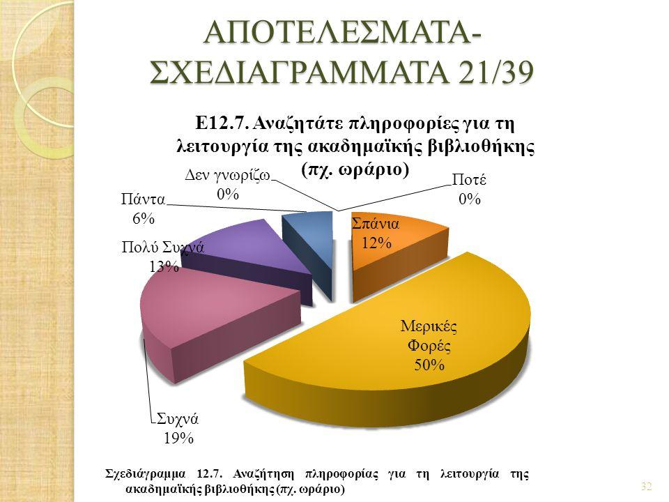 ΑΠΟΤΕΛΕΣΜΑΤΑ- ΣΧΕΔΙΑΓΡΑΜΜΑΤΑ 21/39 32 Σχεδιάγραμμα 12.7. Αναζήτηση πληροφορίας για τη λειτουργία της ακαδημαϊκής βιβλιοθήκης (πχ. ωράριο)