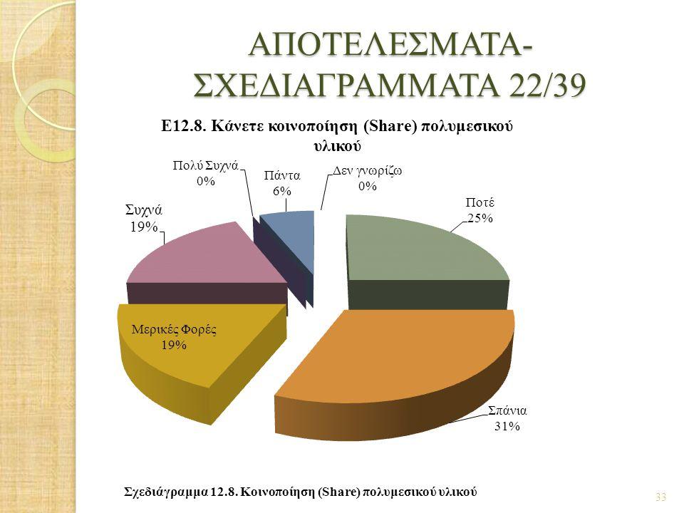 ΑΠΟΤΕΛΕΣΜΑΤΑ- ΣΧΕΔΙΑΓΡΑΜΜΑΤΑ 22/39 33 Σχεδιάγραμμα 12.8. Κοινοποίηση (Share) πολυμεσικού υλικού