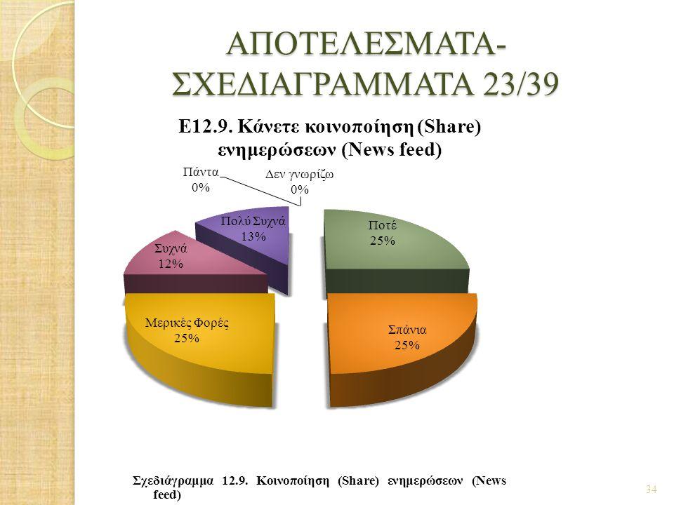 ΑΠΟΤΕΛΕΣΜΑΤΑ- ΣΧΕΔΙΑΓΡΑΜΜΑΤΑ 23/39 34 Σχεδιάγραμμα 12.9. Κοινοποίηση (Share) ενημερώσεων (News feed)