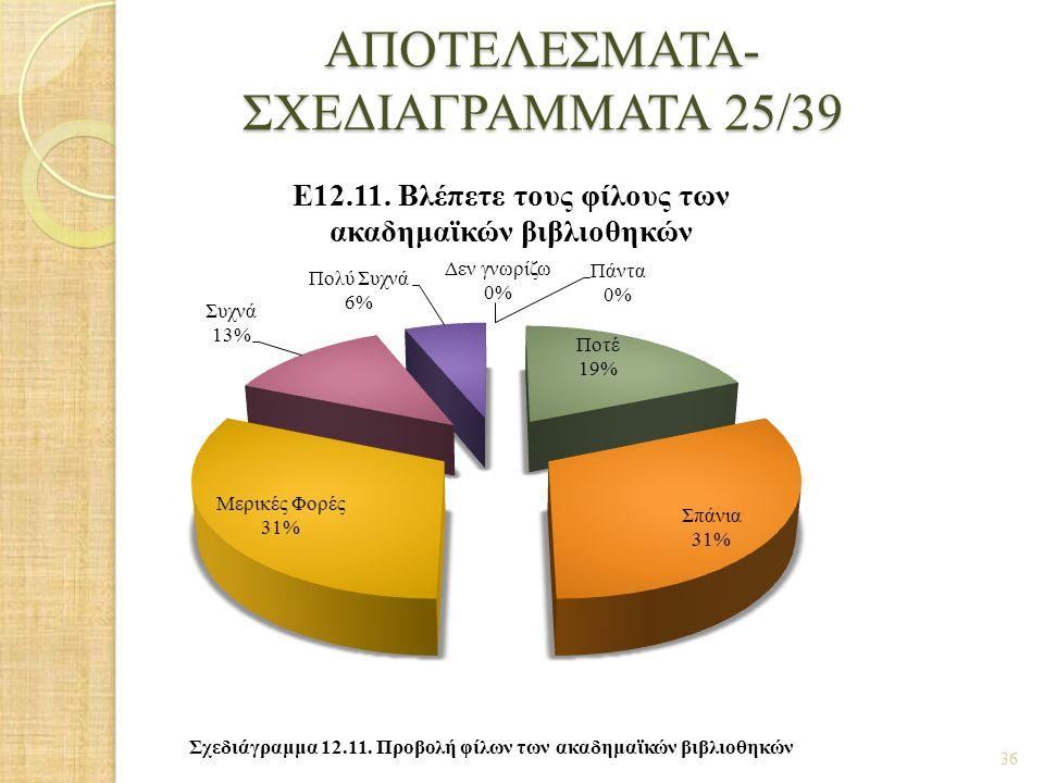 ΑΠΟΤΕΛΕΣΜΑΤΑ- ΣΧΕΔΙΑΓΡΑΜΜΑΤΑ 25/39 36 Σχεδιάγραμμα 12.11. Προβολή φίλων των ακαδημαϊκών βιβλιοθηκών