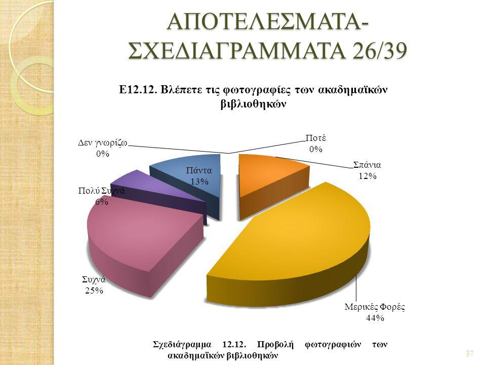 ΑΠΟΤΕΛΕΣΜΑΤΑ- ΣΧΕΔΙΑΓΡΑΜΜΑΤΑ 26/39 37 Σχεδιάγραμμα 12.12. Προβολή φωτογραφιών των ακαδημαϊκών βιβλιοθηκών