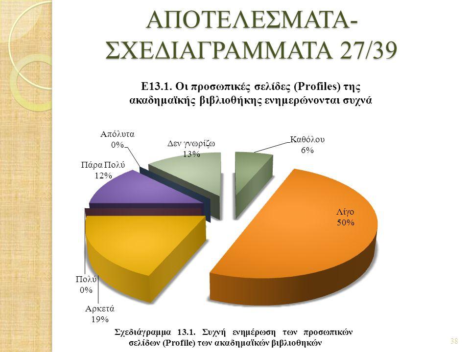 ΑΠΟΤΕΛΕΣΜΑΤΑ- ΣΧΕΔΙΑΓΡΑΜΜΑΤΑ 27/39 38 Σχεδιάγραμμα 13.1. Συχνή ενημέρωση των προσωπικών σελίδων (Profile) των ακαδημαϊκών βιβλιοθηκών