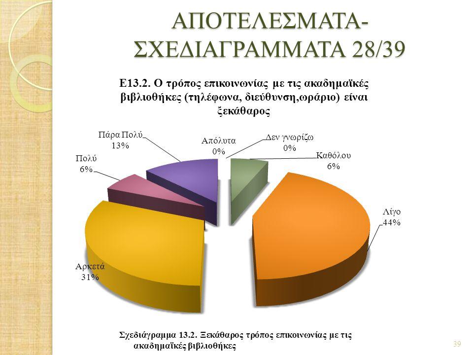 ΑΠΟΤΕΛΕΣΜΑΤΑ- ΣΧΕΔΙΑΓΡΑΜΜΑΤΑ 28/39 39 Σχεδιάγραμμα 13.2. Ξεκάθαρος τρόπος επικοινωνίας με τις ακαδημαϊκές βιβλιοθήκες