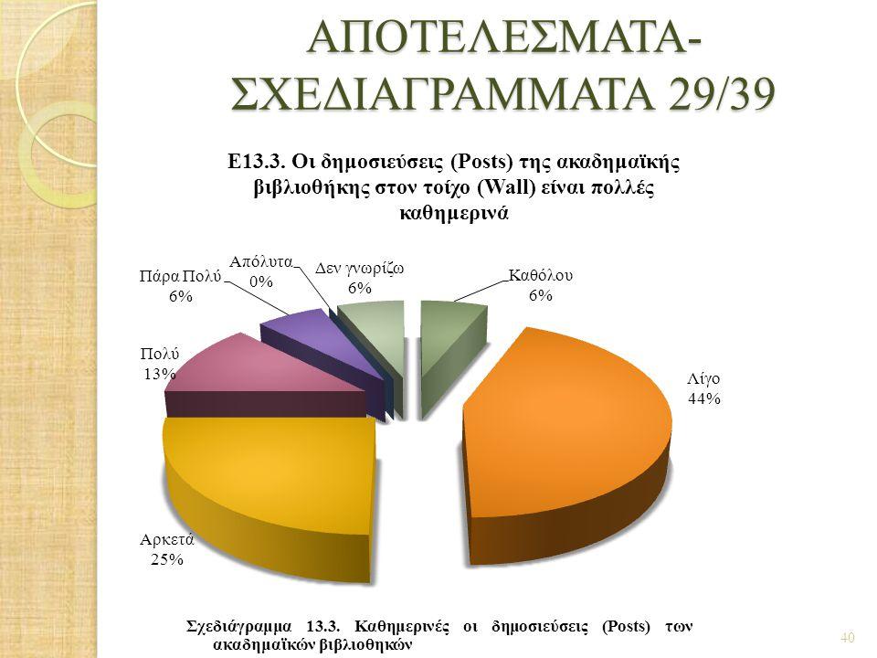 ΑΠΟΤΕΛΕΣΜΑΤΑ- ΣΧΕΔΙΑΓΡΑΜΜΑΤΑ 29/39 40 Σχεδιάγραμμα 13.3. Καθημερινές οι δημοσιεύσεις (Posts) των ακαδημαϊκών βιβλιοθηκών