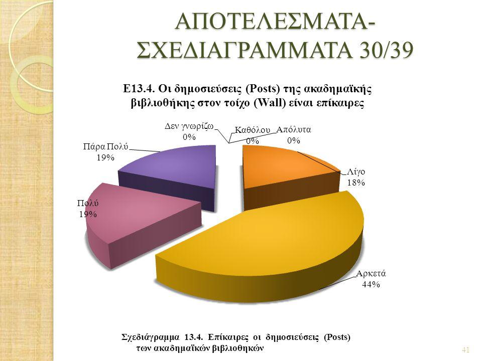 ΑΠΟΤΕΛΕΣΜΑΤΑ- ΣΧΕΔΙΑΓΡΑΜΜΑΤΑ 30/39 41 Σχεδιάγραμμα 13.4. Επίκαιρες οι δημοσιεύσεις (Posts) των ακαδημαϊκών βιβλιοθηκών