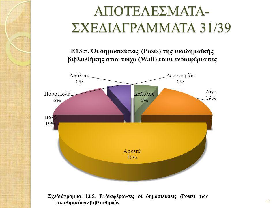 ΑΠΟΤΕΛΕΣΜΑΤΑ- ΣΧΕΔΙΑΓΡΑΜΜΑΤΑ 31/39 42 Σχεδιάγραμμα 13.5. Ενδιαφέρουσες οι δημοσιεύσεις (Posts) των ακαδημαϊκών βιβλιοθηκών