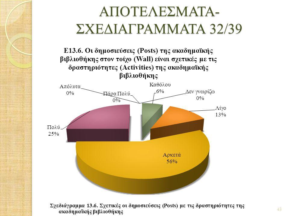 ΑΠΟΤΕΛΕΣΜΑΤΑ- ΣΧΕΔΙΑΓΡΑΜΜΑΤΑ 32/39 43 Σχεδιάγραμμα 13.6. Σχετικές οι δημοσιεύσεις (Posts) με τις δραστηριότητες της ακαδημαϊκής βιβλιοθήκης