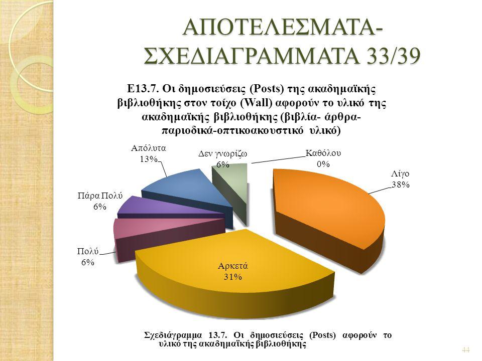 ΑΠΟΤΕΛΕΣΜΑΤΑ- ΣΧΕΔΙΑΓΡΑΜΜΑΤΑ 33/39 44 Σχεδιάγραμμα 13.7. Οι δημοσιεύσεις (Posts) αφορούν το υλικό της ακαδημαϊκής βιβλιοθήκης