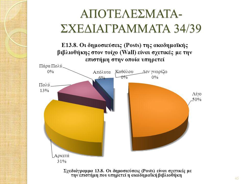 ΑΠΟΤΕΛΕΣΜΑΤΑ- ΣΧΕΔΙΑΓΡΑΜΜΑΤΑ 34/39 45 Σχεδιάγραμμα 13.8. Οι δημοσιεύσεις (Posts) είναι σχετικές με την επιστήμη που υπηρετεί η ακαδημαϊκή βιβλιοθήκη