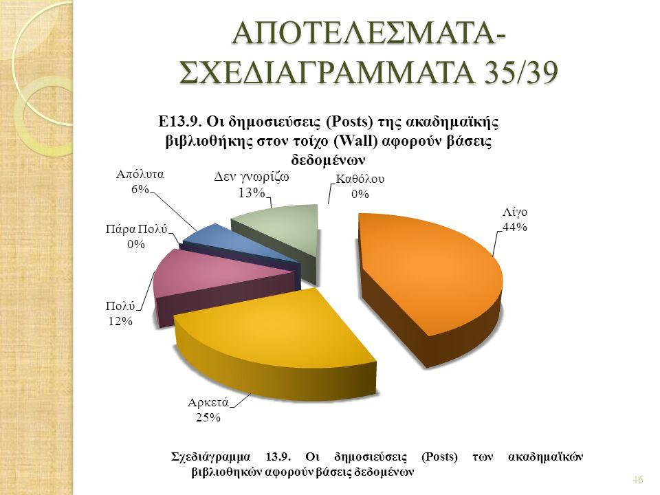 ΑΠΟΤΕΛΕΣΜΑΤΑ- ΣΧΕΔΙΑΓΡΑΜΜΑΤΑ 35/39 46 Σχεδιάγραμμα 13.9. Οι δημοσιεύσεις (Posts) των ακαδημαϊκών βιβλιοθηκών αφορούν βάσεις δεδομένων