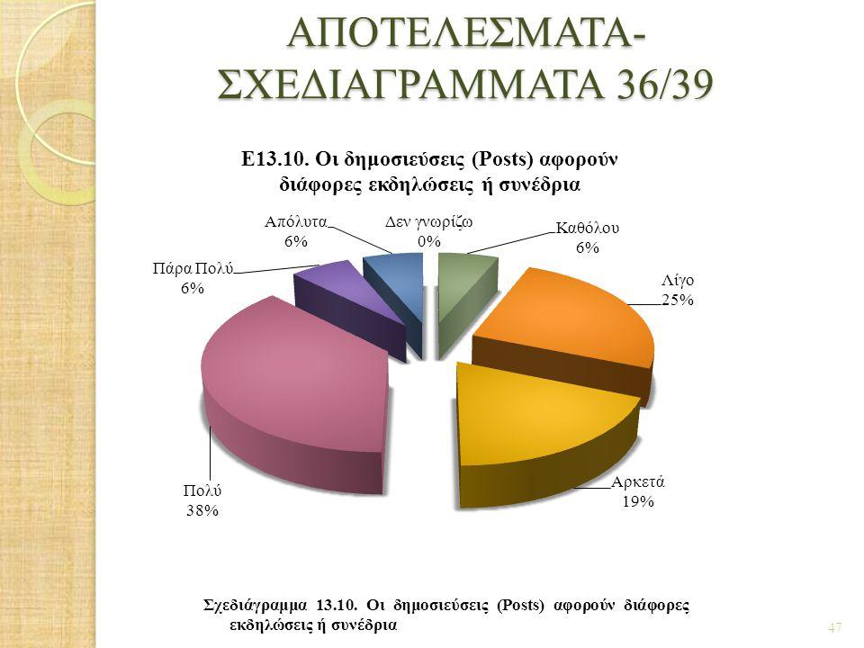 ΑΠΟΤΕΛΕΣΜΑΤΑ- ΣΧΕΔΙΑΓΡΑΜΜΑΤΑ 36/39 47 Σχεδιάγραμμα 13.10. Οι δημοσιεύσεις (Posts) αφορούν διάφορες εκδηλώσεις ή συνέδρια