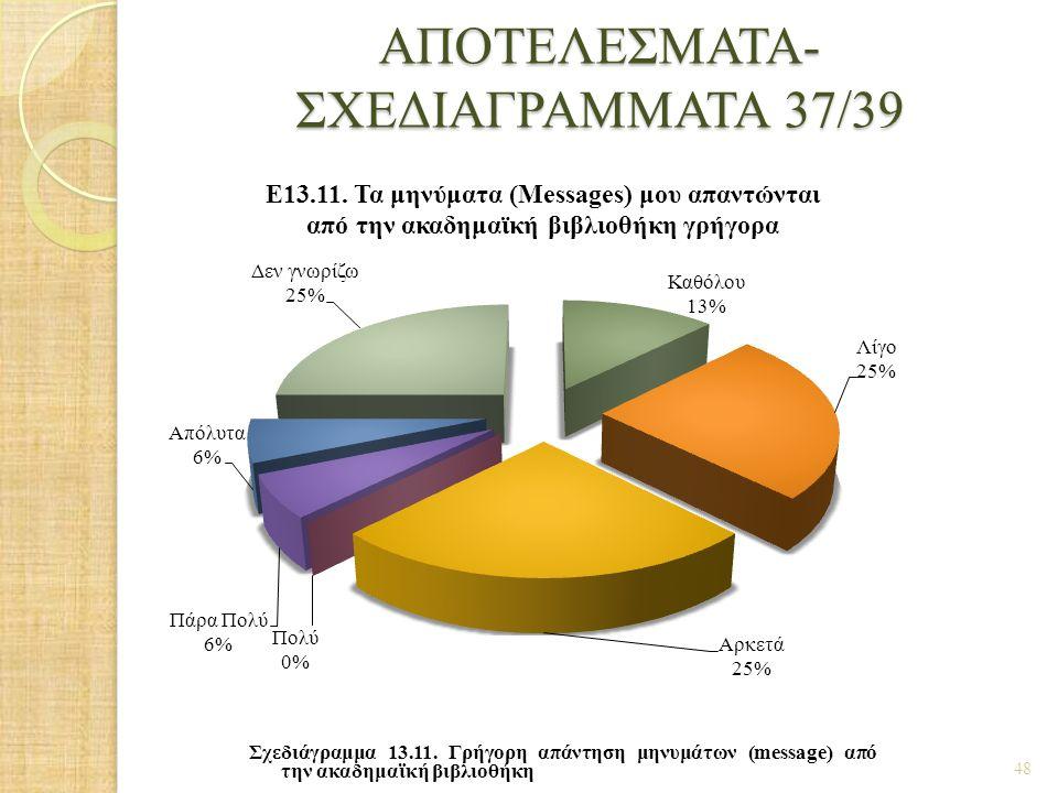 ΑΠΟΤΕΛΕΣΜΑΤΑ- ΣΧΕΔΙΑΓΡΑΜΜΑΤΑ 37/39 48 Σχεδιάγραμμα 13.11. Γρήγορη απάντηση μηνυμάτων (message) από την ακαδημαϊκή βιβλιοθήκη