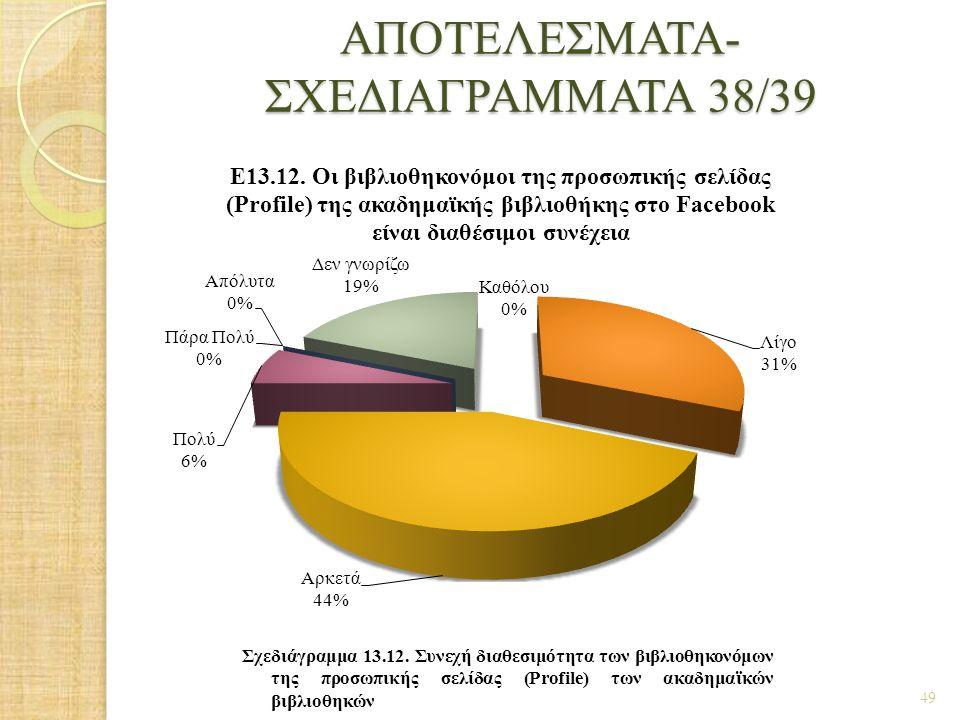 ΑΠΟΤΕΛΕΣΜΑΤΑ- ΣΧΕΔΙΑΓΡΑΜΜΑΤΑ 38/39 49 Σχεδιάγραμμα 13.12. Συνεχή διαθεσιμότητα των βιβλιοθηκονόμων της προσωπικής σελίδας (Profile) των ακαδημαϊκών βι