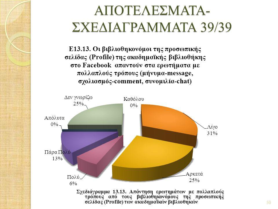 ΑΠΟΤΕΛΕΣΜΑΤΑ- ΣΧΕΔΙΑΓΡΑΜΜΑΤΑ 39/39 50 Σχεδιάγραμμα 13.13. Απάντηση ερωτημάτων με πολλαπλούς τρόπους από τους βιβλιοθηκονόμους της προσωπικής σελίδας (