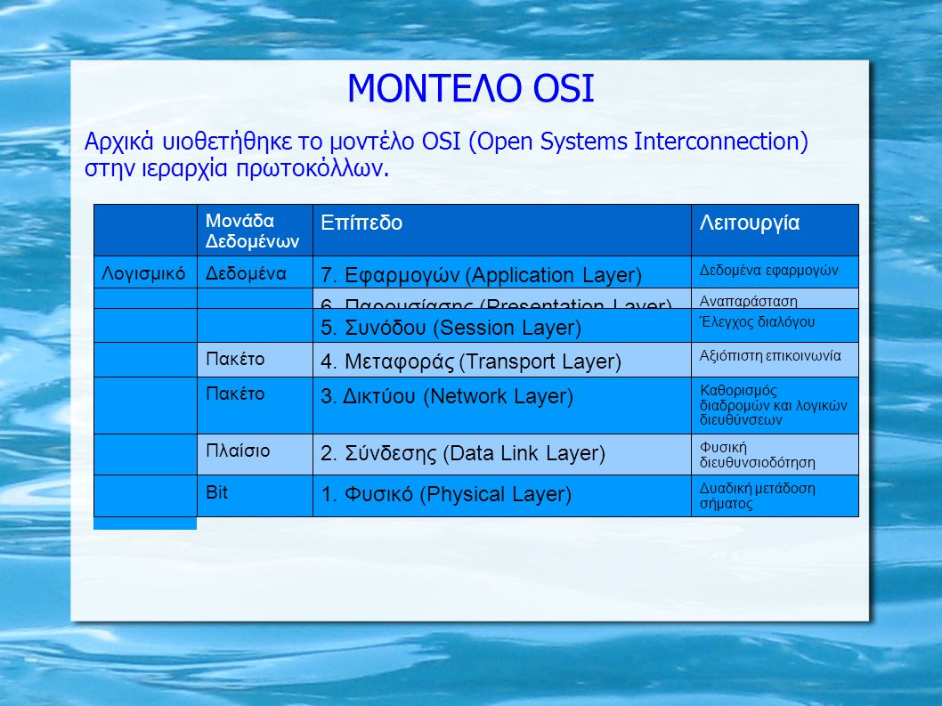 MONTEΛΟ ΟSI Αρχικά υιοθετήθηκε το μοντέλο OSI (Open Systems Interconnection) στην ιεραρχία πρωτοκόλλων. Μονάδα Δεδομένων ΕπίπεδοΛειτουργία ΛογισμικόΔε