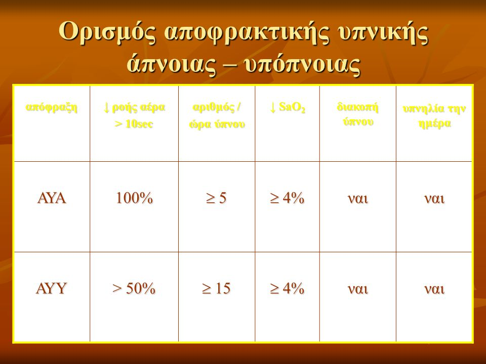 Stop – bang Questionnaire  S= Snoring  T= Tiredness  O= Observed apnea  P= Pressure  B= BMI>35 gr/m 2  A= Age> 50 year  N= Neck circ>40 εκ.