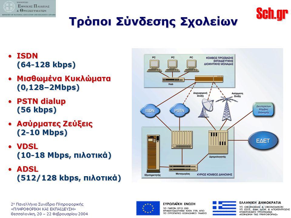 Sch.gr 2 ο Πανελλήνιο Συνέδριο Πληροφορικής «ΠΛΗΡΟΦΟΡΙΚΗ ΚΑΙ ΕΚΠΑΙΔΕΥΣΗ» Θεσσαλονίκη, 20 – 22 Φεβρουαρίου 2004 Τρόποι Σύνδεσης Σχολείων •ISDN (64-128 kbps) •Μισθωμένα Κυκλώματα (0,128–2Mbps) •PSTN dialup (56 kbps) •Ασύρματες Ζεύξεις (2-10 Mbps) •VDSL (10-18 Mbps, πιλοτικά) •ADSL (512/128 kbps, πιλοτικά)