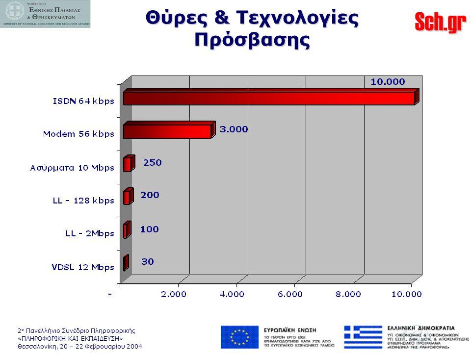 Sch.gr 2 ο Πανελλήνιο Συνέδριο Πληροφορικής «ΠΛΗΡΟΦΟΡΙΚΗ ΚΑΙ ΕΚΠΑΙΔΕΥΣΗ» Θεσσαλονίκη, 20 – 22 Φεβρουαρίου 2004 Θύρες & Τεχνολογίες Πρόσβασης