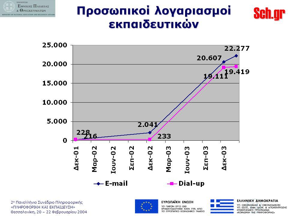 Sch.gr 2 ο Πανελλήνιο Συνέδριο Πληροφορικής «ΠΛΗΡΟΦΟΡΙΚΗ ΚΑΙ ΕΚΠΑΙΔΕΥΣΗ» Θεσσαλονίκη, 20 – 22 Φεβρουαρίου 2004 Προσωπικοί λογαριασμοί εκπαιδευτικών