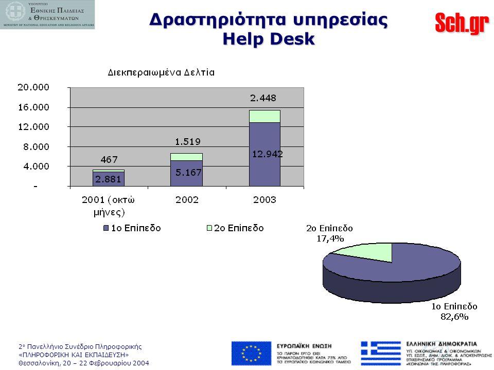 Sch.gr 2 ο Πανελλήνιο Συνέδριο Πληροφορικής «ΠΛΗΡΟΦΟΡΙΚΗ ΚΑΙ ΕΚΠΑΙΔΕΥΣΗ» Θεσσαλονίκη, 20 – 22 Φεβρουαρίου 2004 Δραστηριότητα υπηρεσίας Help Desk