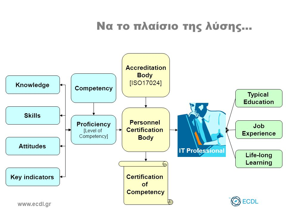 www.ecdl.gr Να το πλαίσιο της λύσης... Knowledge Skills Attitudes Key indicators Competency Proficiency [Level of Competency] Accreditation Body [ISO1