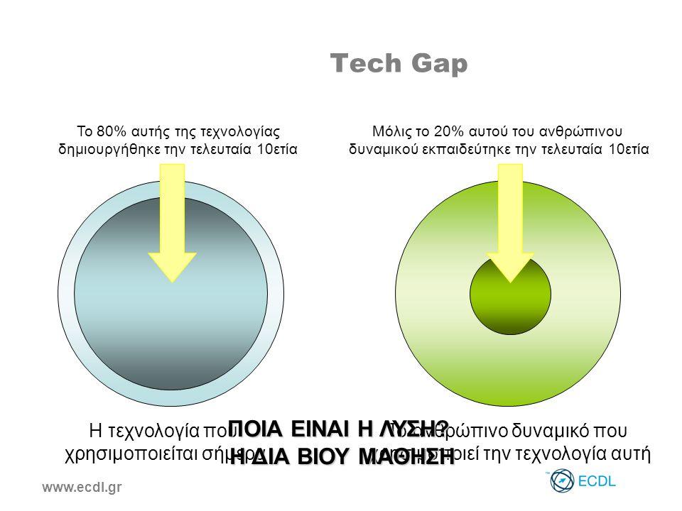 www.ecdl.gr Tech Gap Η τεχνολογία που χρησιμοποιείται σήμερα Το ανθρώπινο δυναμικό που χρησιμοποιεί την τεχνολογία αυτή Το 80% αυτής της τεχνολογίας δημιουργήθηκε την τελευταία 10ετία Μόλις το 20% αυτού του ανθρώπινου δυναμικού εκπαιδεύτηκε την τελευταία 10ετία ΠΟΙΑ ΕΙΝΑΙ H ΛΥΣΗ.