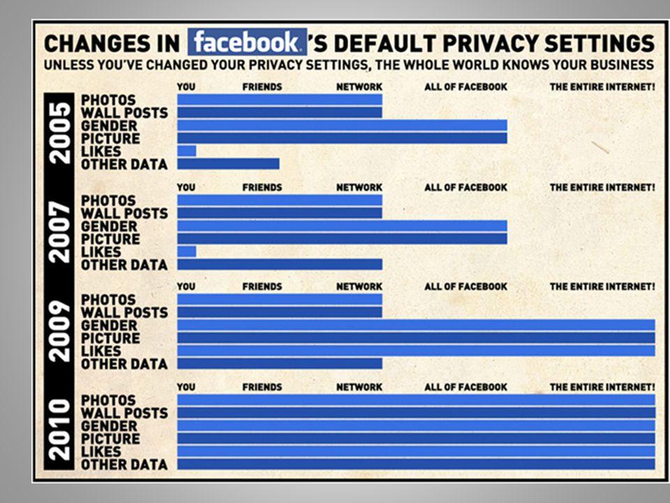 1) Όταν δημοσιεύεται κάτι στο Facebook γίνεται αυτόματα ιδιοκτησία του. 2)Το Facebook αντλεί πληθώρα πληροφοριών για εσένα και τους φίλους σου,για τις