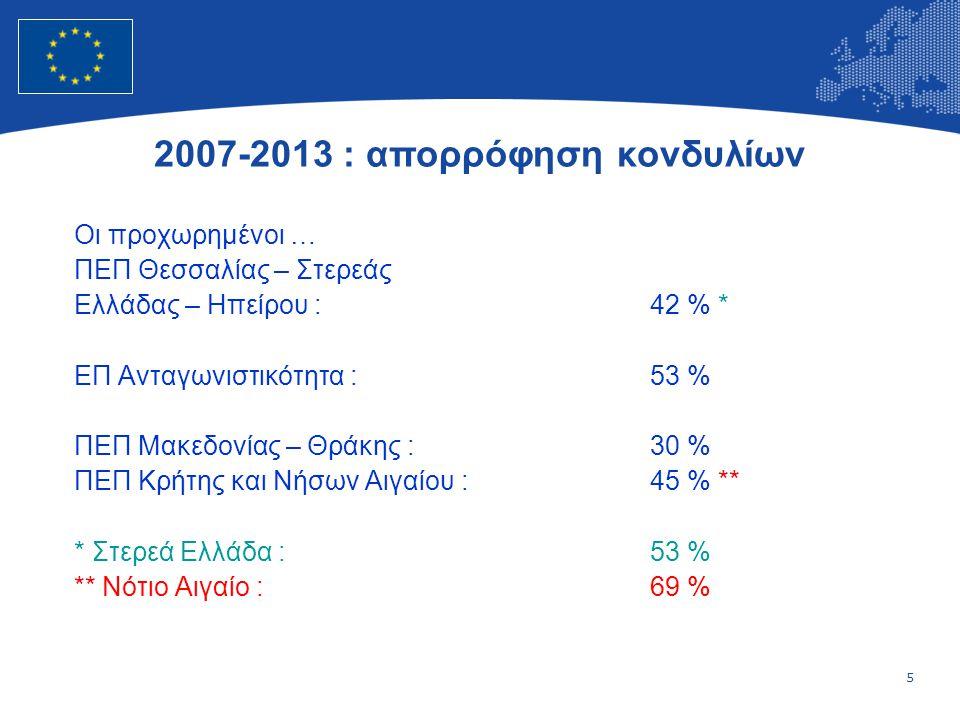 5 European Union Regional Policy – Employment, Social Affairs and Inclusion Οι προχωρημένοι … ΠΕΠ Θεσσαλίας – Στερεάς Ελλάδας – Ηπείρου :42 % * ΕΠ Ανταγωνιστικότητα :53 % ΠΕΠ Μακεδονίας – Θράκης :30 % ΠΕΠ Κρήτης και Νήσων Αιγαίου :45 % ** * Στερεά Ελλάδα :53 % ** Νότιο Αιγαίο :69 % 2007-2013 : απορρόφηση κονδυλίων