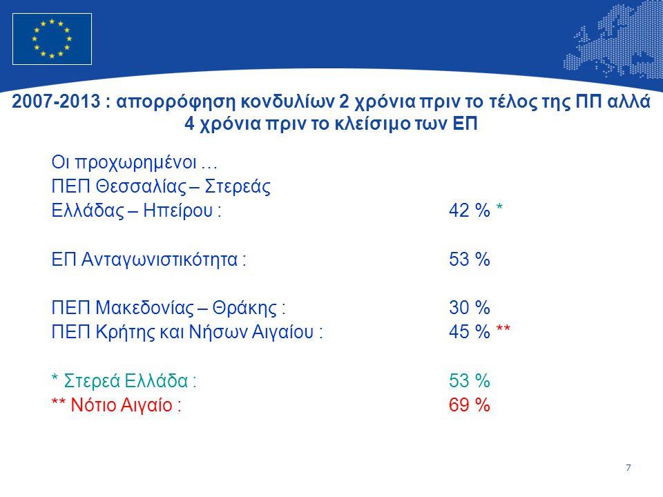 7 Οι προχωρημένοι … ΠΕΠ Θεσσαλίας – Στερεάς Ελλάδας – Ηπείρου :42 % * ΕΠ Ανταγωνιστικότητα :53 % ΠΕΠ Μακεδονίας – Θράκης :30 % ΠΕΠ Κρήτης και Νήσων Αιγαίου :45 % ** * Στερεά Ελλάδα :53 % ** Νότιο Αιγαίο :69 % 2007-2013 : απορρόφηση κονδυλίων 2 χρόνια πριν το τέλος της ΠΠ αλλά 4 χρόνια πριν το κλείσιμο των ΕΠ