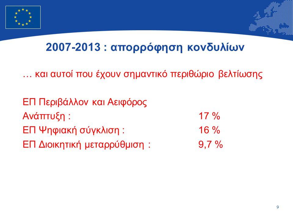 9 European Union Regional Policy – Employment, Social Affairs and Inclusion … και αυτοί που έχουν σημαντικό περιθώριο βελτίωσης ΕΠ Περιβάλλον και Αειφόρος Ανάπτυξη : 17 % ΕΠ Ψηφιακή σύγκλιση :16 % ΕΠ Διοικητική μεταρρύθμιση :9,7 % 2007-2013 : απορρόφηση κονδυλίων
