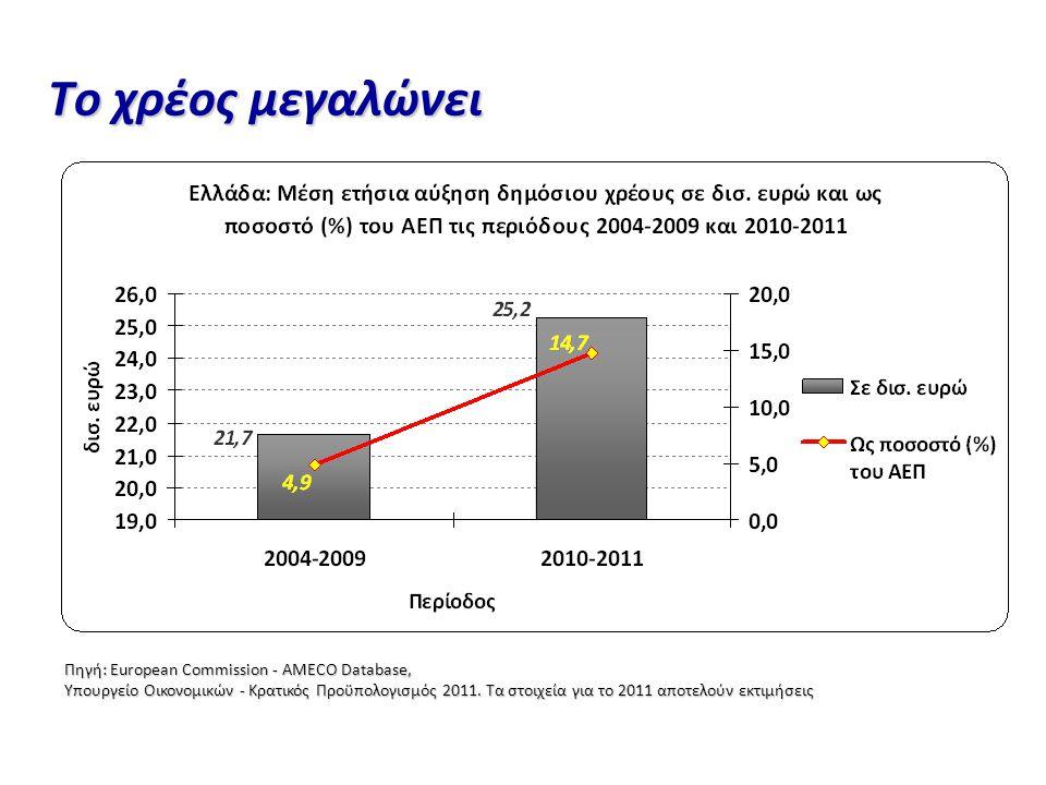 Το χρέος μεγαλώνει Πηγή: European Commission - AMECO Database, Υπουργείο Οικονομικών - Κρατικός Προϋπολογισμός 2011.