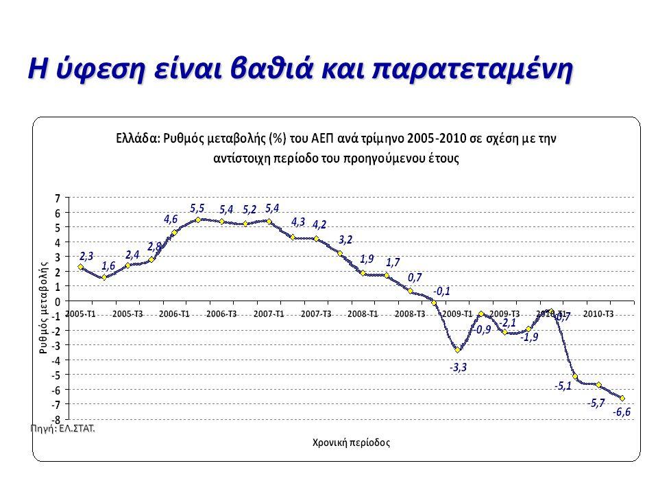 Πηγή: ΕΛ.ΣΤΑΤ. Η ύφεση είναι βαθιά και παρατεταμένη