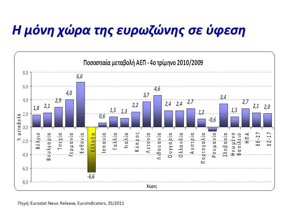 Πηγή: Eurostat News Release, EuroIndicators, 35/2011 Η μόνη χώρα της ευρωζώνης σε ύφεση