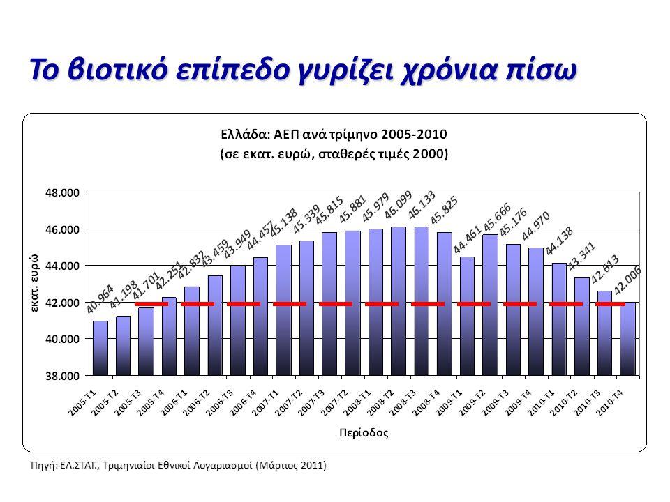 Πηγή: ΕΛ.ΣΤΑΤ., Τριμηνιαίοι Εθνικοί Λογαριασμοί (Μάρτιος 2011) Το βιοτικό επίπεδο γυρίζει χρόνια πίσω