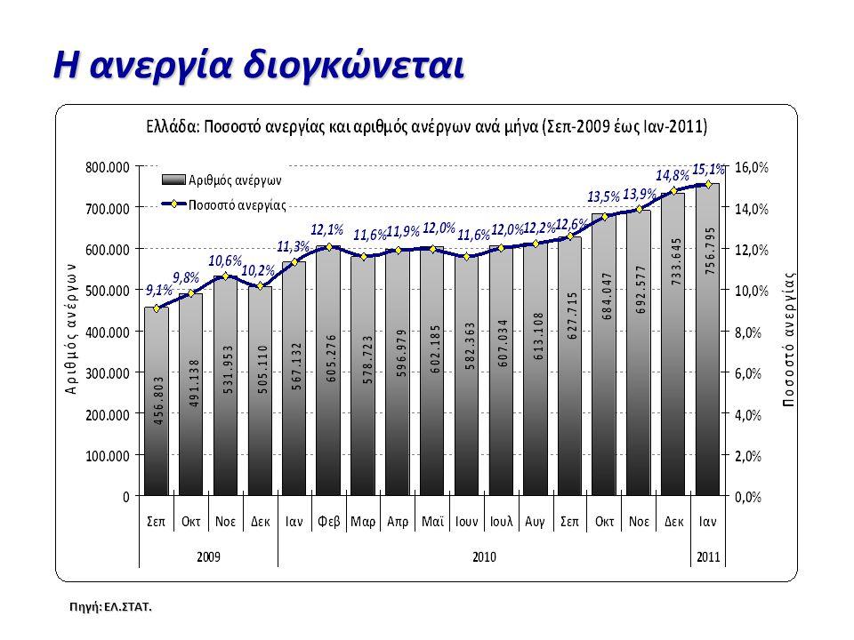 Η ανεργία διογκώνεται Πηγή: ΕΛ.ΣΤΑΤ.