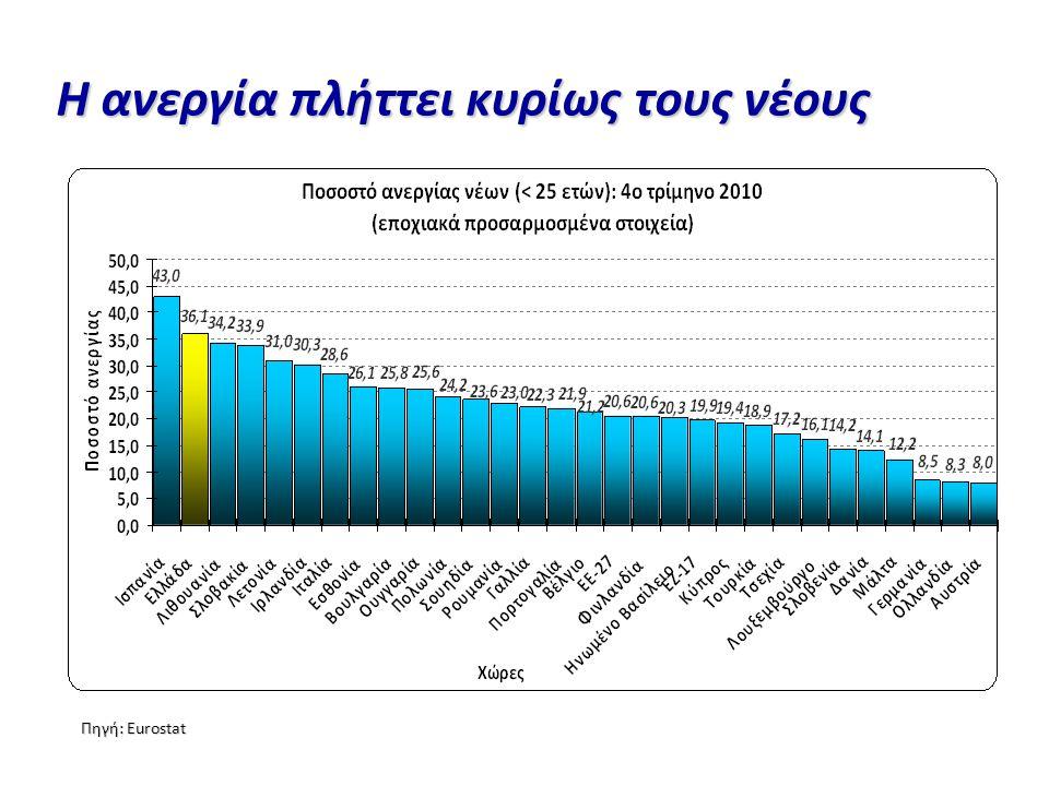 Η ανεργία πλήττει κυρίως τους νέους Πηγή: Eurostat