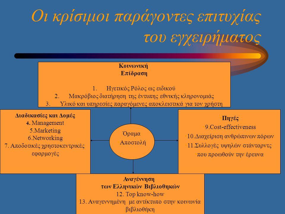 Οι κρίσιμοι παράγοντες επιτυχίας του εγχειρήματος Κοινωνική Επίδραση 1.Ηγετικός Ρόλος ως ειδικού 2.Μακρόβιος διατήρηση της έντυπης εθνικής κληρονομιάς 3.Υλικό και υπηρεσίες παραγόμενες αποκλειστικά για τον χρήστη Όραμα •Αποστολή •Πηγές •9.Cost-effectiveness •10.Διαχείριση ανθρώπινων πόρων •11.Συλλογές υψηλών στάνταρντς •που προωθούν την έρευνα Διαδικασίες και Δομές 4.