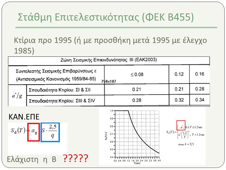Κτίρια προ 1995 (ή με προσθήκη μετά 1995 με έλεγχο 1985) Στάθμη Επιτελεστικότητας (ΦΕΚ Β455) Ελάχιστη η Β ????? ΚΑΝ.ΕΠΕ