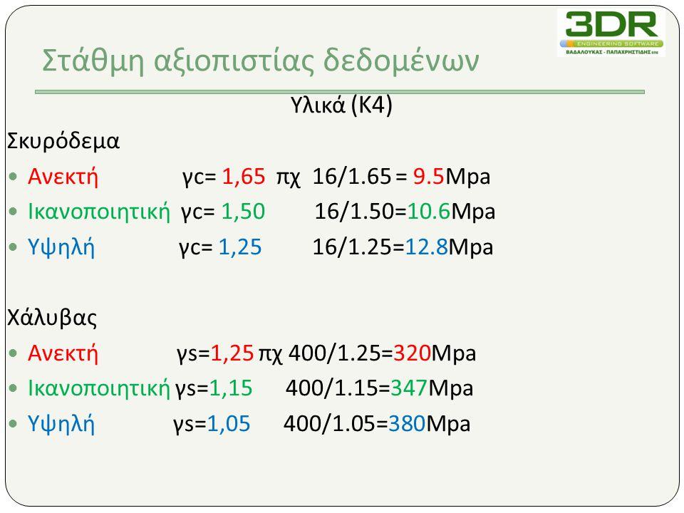Υλικά (K4) Σκυρόδεμα  Ανεκτή γc= 1,65 πχ 16/1.65 = 9.5Mpa  Ικανοποιητική γc= 1,50 16/1.50=10.6Mpa  Υψηλή γc= 1,25 16/1.25=12.8Mpa Χάλυβας  Ανεκτή γs=1,25 πχ 400/1.25=320Mpa  Ικανοποιητική γs=1,15 400/1.15=347Mpa  Υψηλή γs=1,05 400/1.05=380Mpa Στάθμη αξιοπιστίας δεδομένων