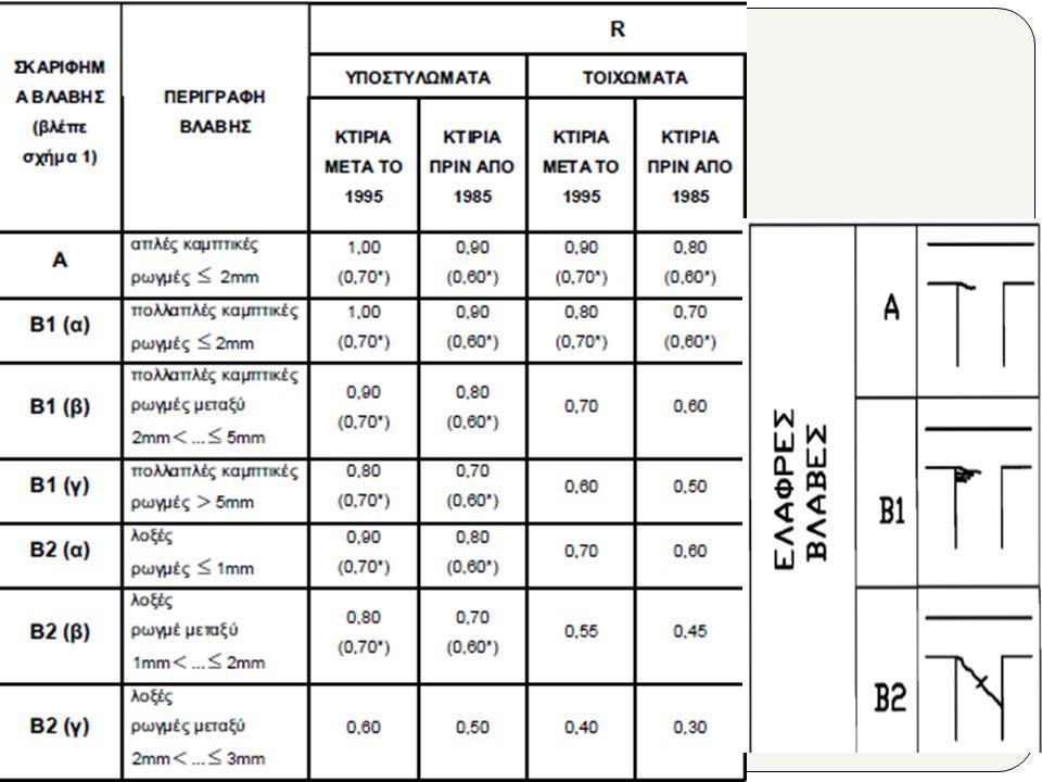 Κτίρια μετά 1995 (Β1) (Όπως ακριβώς είχε μελετηθεί)  a, q,γ, θ, Τ1, Τ2, βο(2.5), Έδαφος (Α,Β,Γ,Δ) Στάθμη Επιτελεστικότητας (ΦΕΚ) Ελάχιστη η Β1