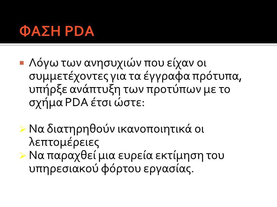  Λόγω των ανησυχιών που είχαν οι συμμετέχοντες για τα έγγραφα πρότυπα, υπήρξε ανάπτυξη των προτύπων με το σχήμα PDA έτσι ώστε:  Να διατηρηθούν ικανο