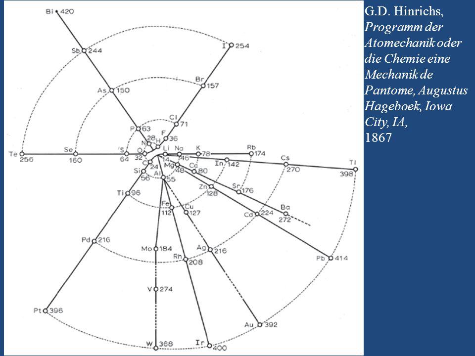 G.D. Hinrichs, Programm der Atomechanik oder die Chemie eine Mechanik de Pantome, Augustus Hageboek, Iowa City, IA, 1867