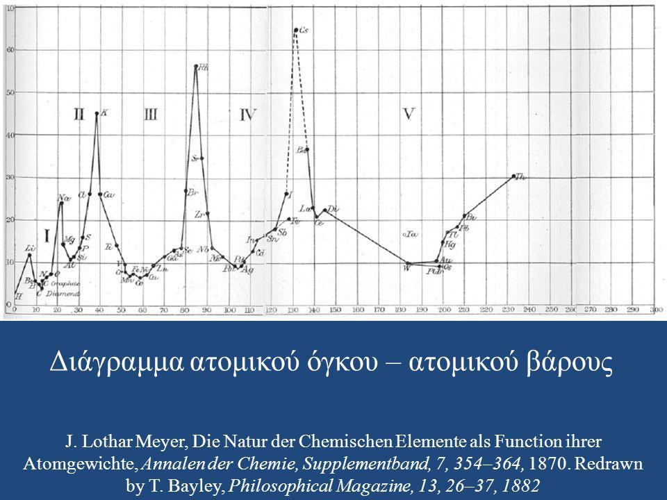 J. Lothar Meyer, Die Natur der Chemischen Elemente als Function ihrer Atomgewichte, Annalen der Chemie, Supplementband, 7, 354–364, 1870. Redrawn by T