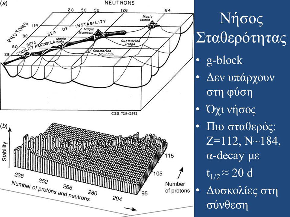 Νήσος Σταθερότητας • g-block • Δεν υπάρχουν στη φύση • Όχι νήσος • Πιο σταθερός: Ζ=112, Ν~184, α-decay με t 1/2 ≈ 20 d • Δυσκολίες στη σύνθεση