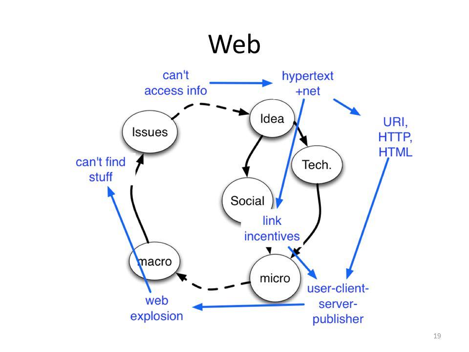 Web 19