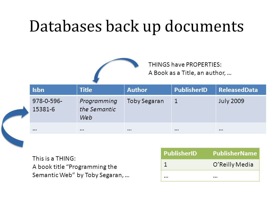 Databases back up documents IsbnTitleAuthorPublisherIDReleasedData 978-0-596- 15381-6 Programming the Semantic Web Toby Segaran1July 2009 …………… Publis