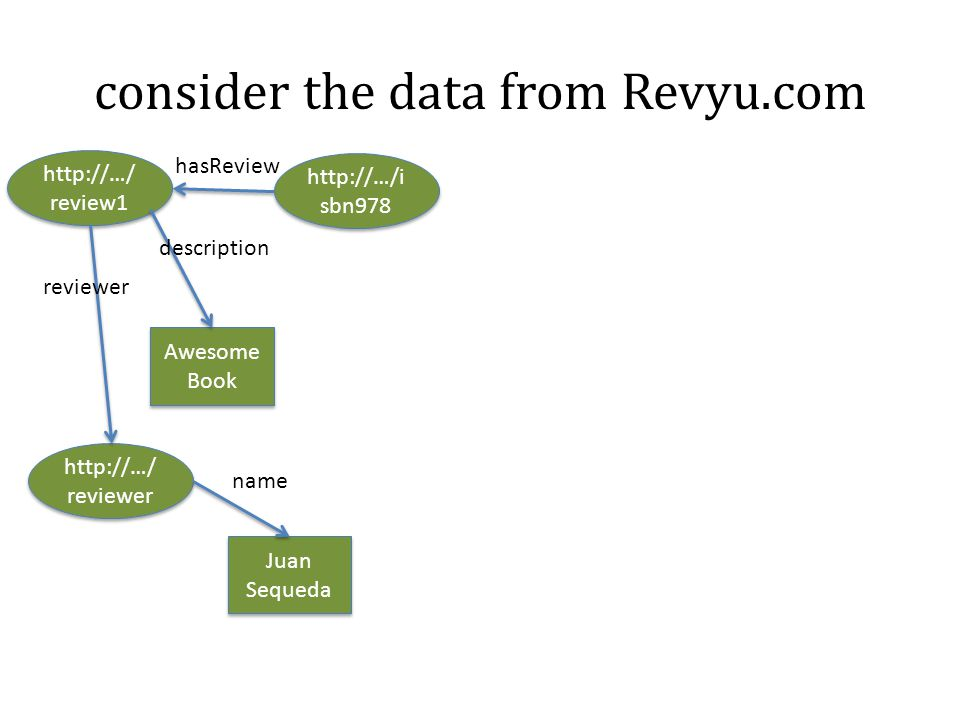 consider the data from Revyu.com http://…/i sbn978 http://…/ review1 Awesome Book http://…/ reviewer Juan Sequeda hasReview reviewer description name